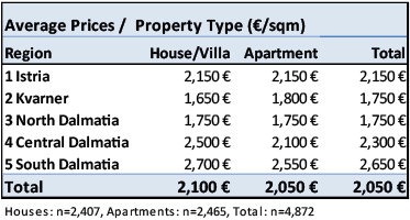 Development of property prices in Croatia 2015-2016