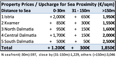How much does proximity to the sea cost in Croatia?